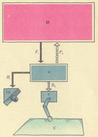 Схема робототехнический