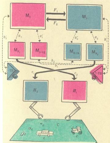 Схема управления роботом с